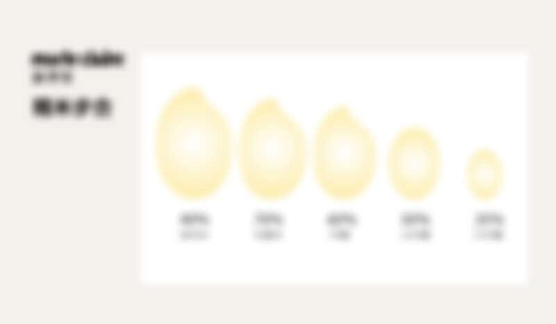 精米步合為日本酒等級的重要分類。