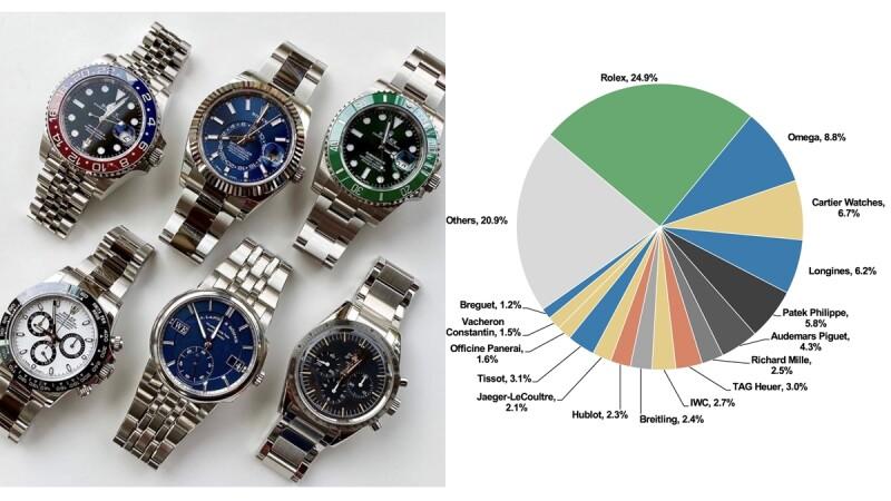 手錶迷看過來!世界50大精品手錶2020年排行揭曉,Rolex穩霸龍頭、百達翡麗PP與Richard Mille排名上升…│鐘錶小學堂